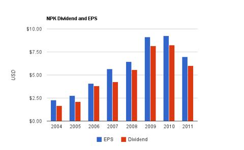 National Presto Dividend Chart