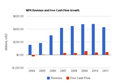 National Presto Revenue Chart