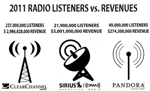 2011 Radio Listeners vs. Revenues