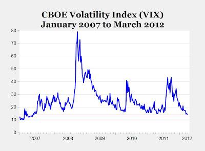 VIX, January 2007 - March 2012