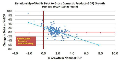 Government Debt to GDP Growth