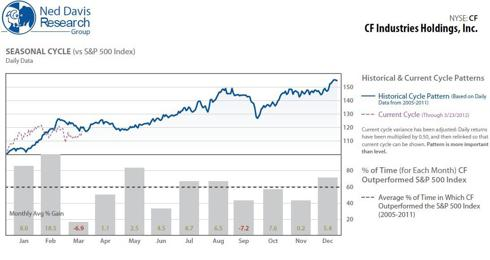 Average monthly performance of CF, 2005 - 2012