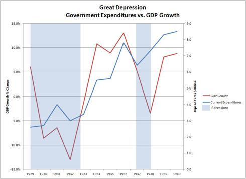 Great Depression Government Spending vs. GDP Growth
