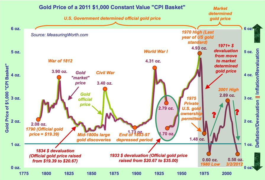 Gold chart 1790-current price in ounces