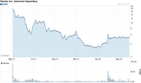 Renren Inc 1 Year Chart