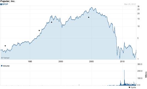 Popular, Inc 20 Year Chart