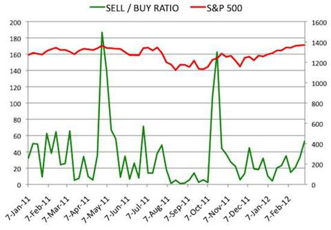 Insider Sell Buy Ratio March 2, 2012