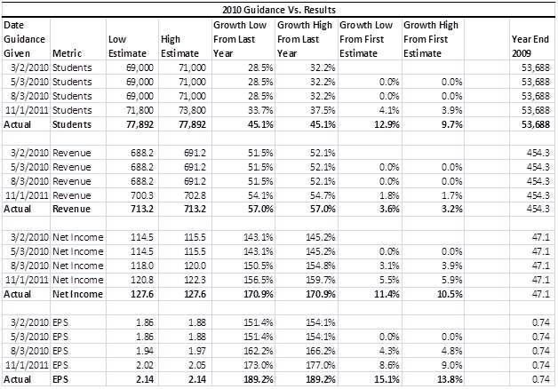 Bridgepoint 2010 Guidance vs Actuals