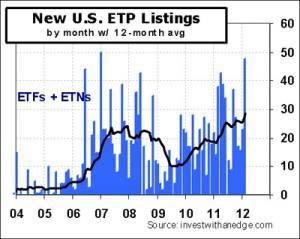 ETP-Listings-Mth-2012-02