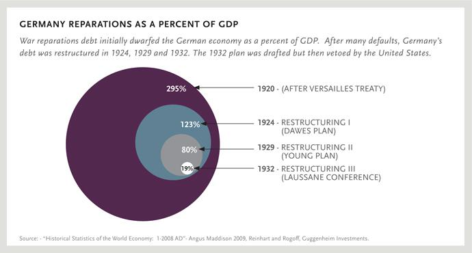GERMANY REPARATIONS AS A PERCENT OF GDP