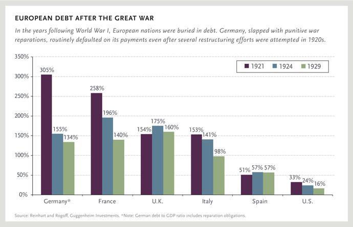 EUROPEAN DEBT AFTER THE GREAT WAR