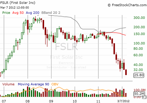 This weekly chart shows FSLR