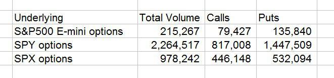 E-mini vs SPY vs SPX options volume