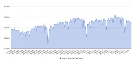 Capture476 624x282 Rail Traffic Up...Coal Continues Its Decline