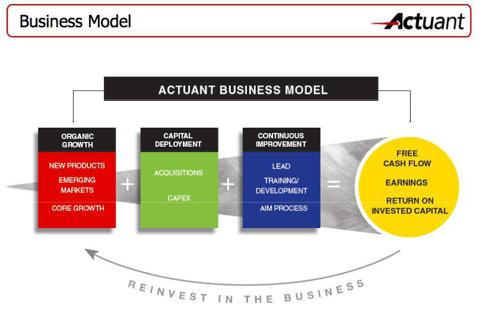 ATU business model