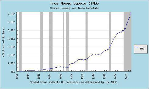 True Money Supply (NYSE:<a href='http://seekingalpha.com/symbol/TMS' title='TMS International'>TMS</a>) - Ludwig von Mises Institute