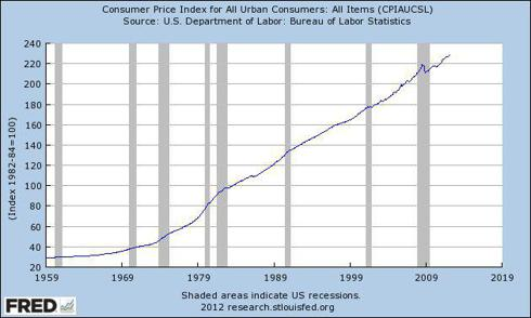 Consumer Price Index (<a href='http://seekingalpha.com/symbol/CPI' title='IQ CPI Inflation Hedged ETF'>CPI</a>)