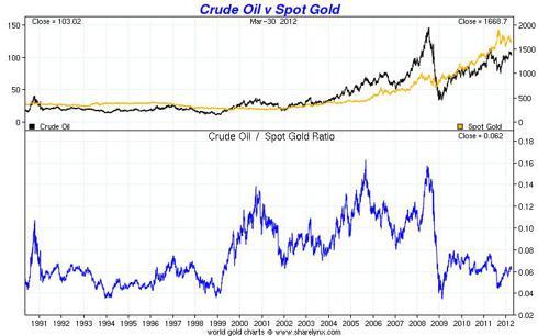 Crude Oil vs. Gold Price 1950-2012 - sharelynx.com
