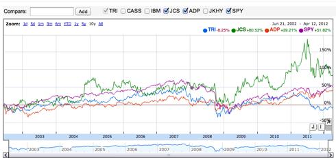 Higher yielders 5-yr performance