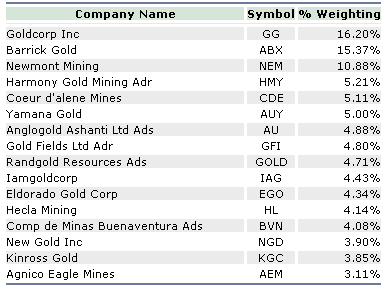 look at the component stocks in the gold bugs index