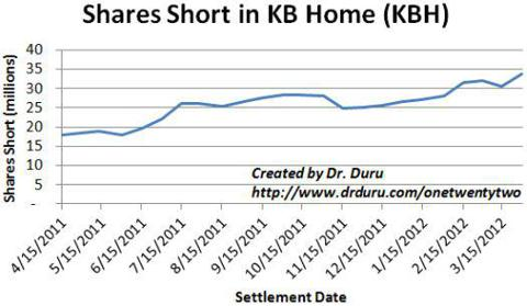 Shorts continue to build on KBH