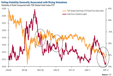 Falling Volatility Generally Associated with Rising Valuations