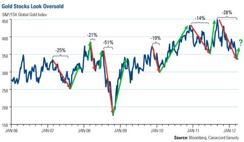 Goold Stocks Look Oversold