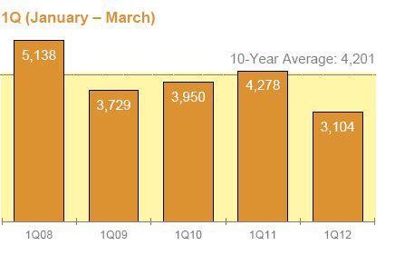 Highway de-icing sales volumes Q1 2008 to Q1 2012
