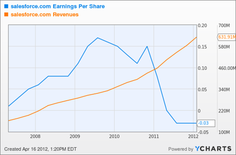 CRM Earnings Per Share Chart