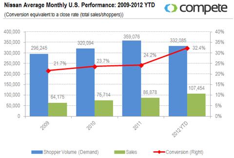 Nissan Average Monthly U.S. Performance: 2009-2012 YTD