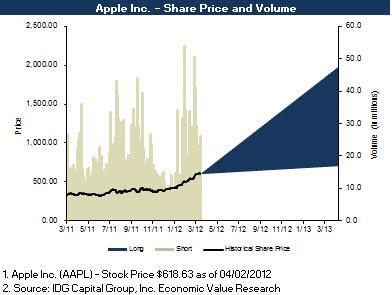 Apple Valuation Range