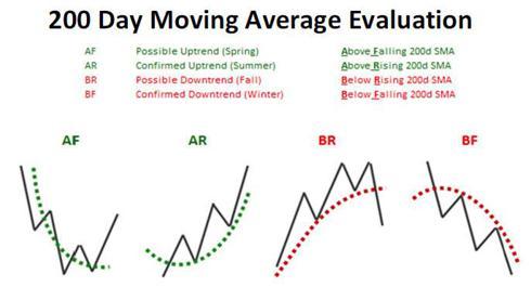 200d ma average evaluation