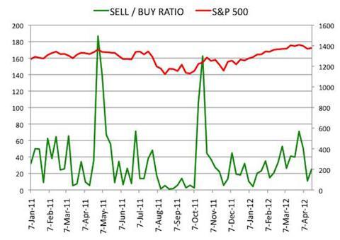 Insider Sell Buy Ratio April 20, 2012