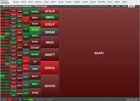 StockTwits topic heat map for technology stocks over the last 24 hours (as of 4/23/12)