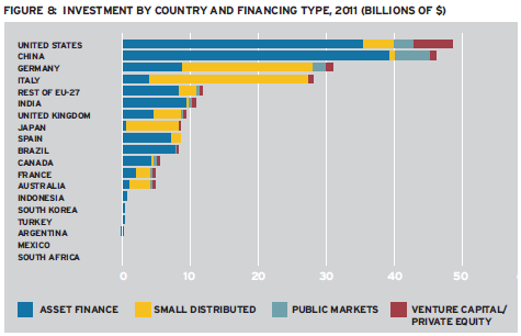 Investment by Country and Financing Type.png