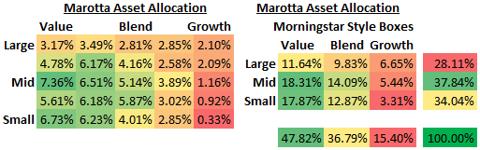 Marotta Asset Allocation 2010