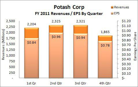 Potash Corp FY2011 Revenues & EPS By Quarter
