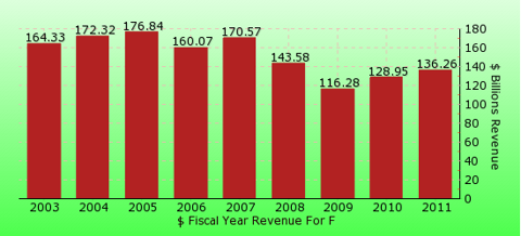 paid2trade.com revenue yearly gross bar chart for F