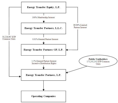 ETP Business Structure