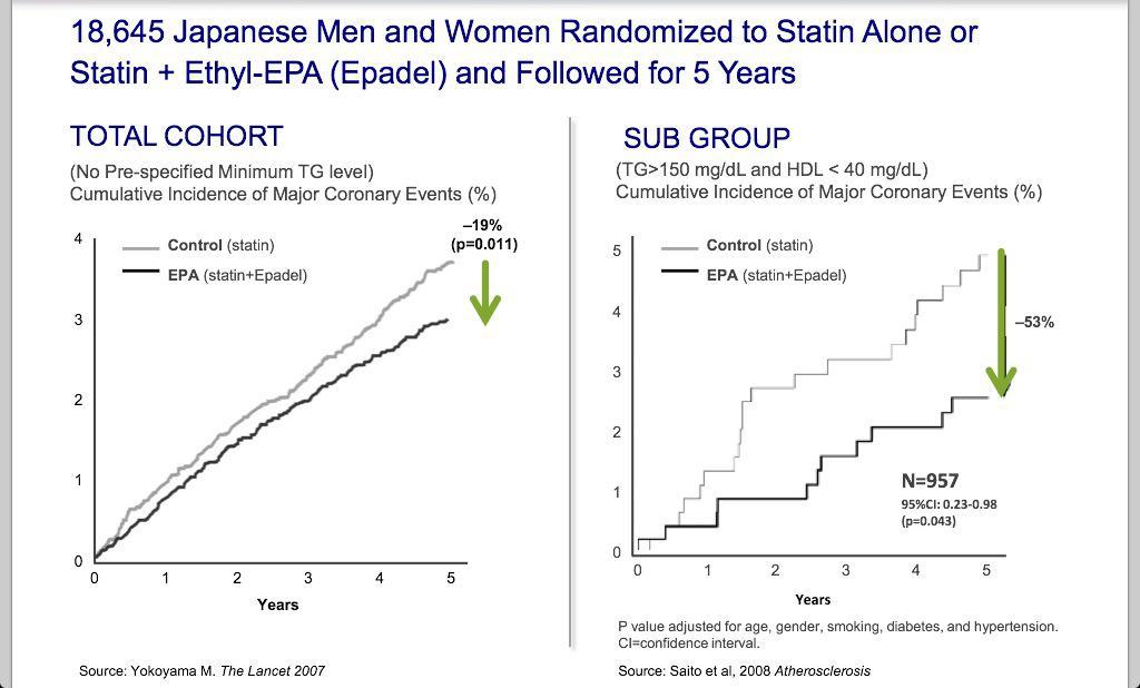 Amarin's Fish Oil: Blazing A New Path Against Cardiovascular Disease - Amarin Corporation PLC ...