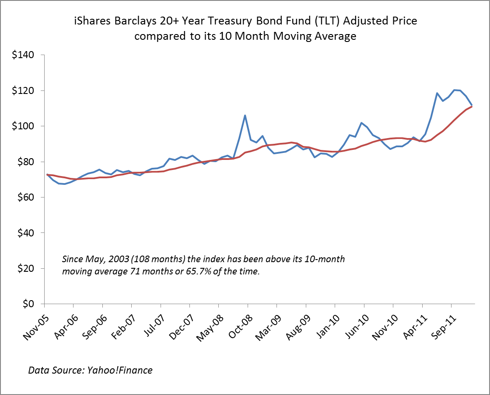 Long-duration Treasury ETF End of Month Pricing relative to its 10-month moving average
