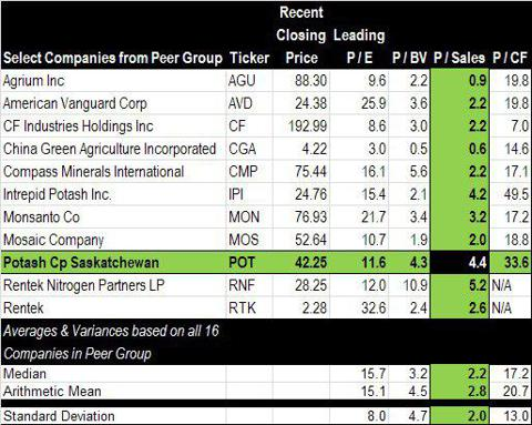 Price Multiple of Select Agricultural Chemical companies.