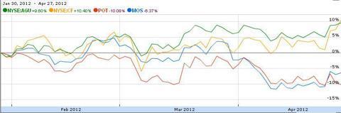 Pct. Price Change Between Jan 30 - Apr 27 2012 Potash Corp, Agrium, Mosaic, & CF Indsutries