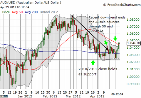 Australian dollar looks ready for a fresh rally against the U.S. dollar?!