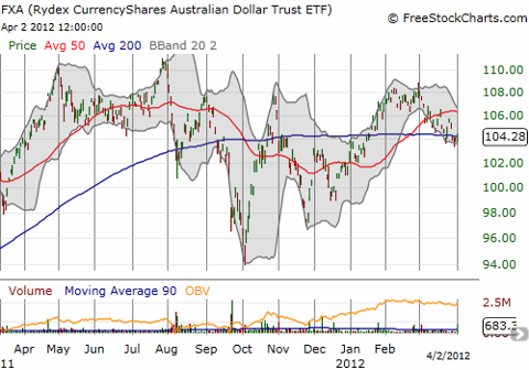 The Australian dollar is essentially flat against the U.S. dollar this year, significantly underperforming the S&P 500