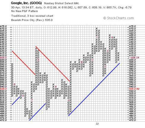 Google (<a href='http://seekingalpha.com/symbol/GOOG' title='Alphabet Inc.'>GOOG</a>) point and figure chart from Stockcharts.com
