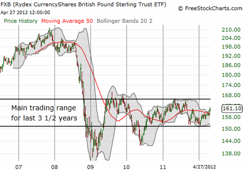 The British pound tumbled from lofty pre-recession heights into the current trading range