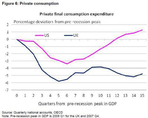 U.S. vs U.K. private consumption since the pre-recession peak in GDP