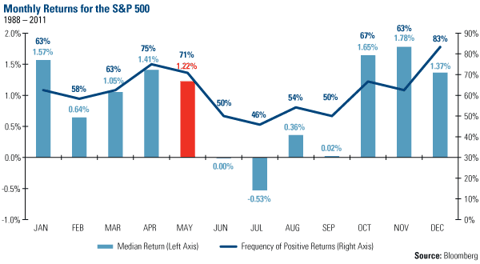 Monthly returns for the S&P 500