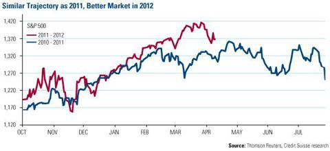 Similar Trajectory as 2011, Better Market in 2012